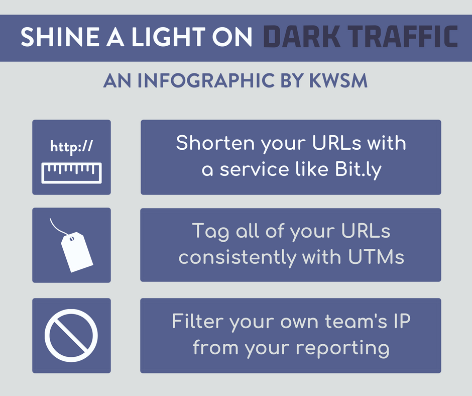How To Recognize Dark Traffic | KWSM Design | Sharable image depciting the three strategies to determine dark traffic sources including shortening your URLS, tag all of your URLs with UTMs, and filter your own IP